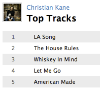 christian kane top 10 e1282216193877 Last.fm Trends: Christian Kane Drops The House Rules
