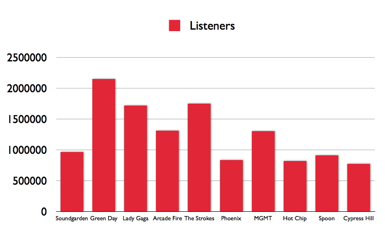 lol listeners 001 Last.fm Trends: Green Day Tops Lollapalooza Charts