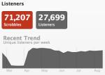 luke bryan top track Last.fm Trends: Luke Bryans Greatest Hits