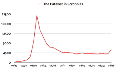 the catalyst in scrobbles 001 Last.fm Trends: The Catalyst Sparks Chart Explosion