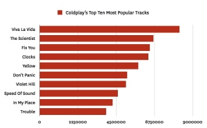 coldplay top ten 001 Last.fm Trends: Did Apple Decide Coldplays Top Track?