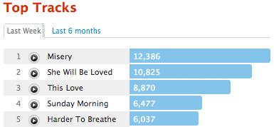 lfm m5 Last.fm Trends: Top 5 Maroon 5