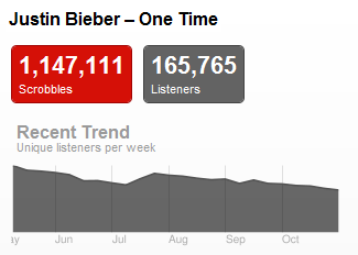 bieberonetime Last.fm Trends: Justin Bieber Pulls The Plug For New Album