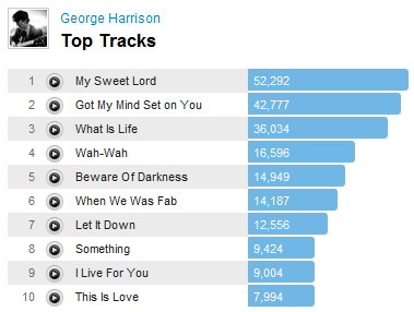 georgeharrison1 Last.fm Trends: George Harrison Goes Digital