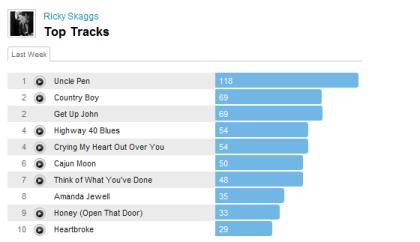 skaggslastweek1 Last.fm Trends: Bluegrass Rules For Ricky Skaggs