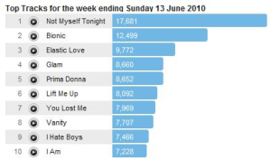 xtina13june2 Last.fm Trends: Has Christina Aguilera Made A Welcome Return?