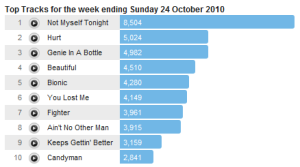 xtina24oct Last.fm Trends: Has Christina Aguilera Made A Welcome Return?
