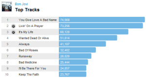 bonjovitracks Last.fm Trends Looks At Bon Jovis Greatest Hits