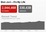bonjovitrend1 Last.fm Trends Looks At Bon Jovis Greatest Hits