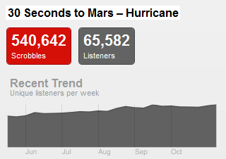hurricanetrend Last.fm Trends: 30 Seconds To Kanye