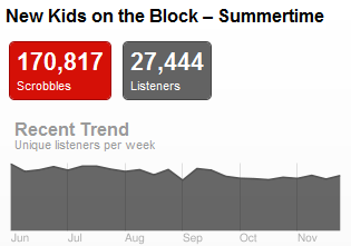 nkotbtrend Last.fm Trends: Can New Kids On The Block And The Backstreet Boys Get Back On Top?