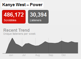 powertrend Last.fm Trends: 30 Seconds To Kanye