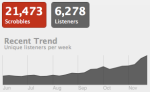 screen shot 2010 11 23 at 13 09 41 Last.fm Trends: Paisley Hit Continues To Climb