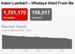 adamlambert Last.fm Trends: Grammy Nominees Get Vocal