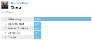 bandperrychart Last.fm Trends: The Band Perry Shine Bright