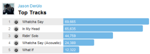 derulotracks Last.fm Trends: The Skys The Limit For Jason Derülo
