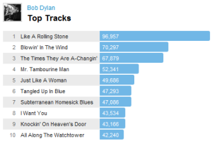 dylantracks Last.fm Trends: The Price Of Bob Dylan