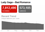 ladygaga Last.fm Trends: Grammy Nominees Get Vocal