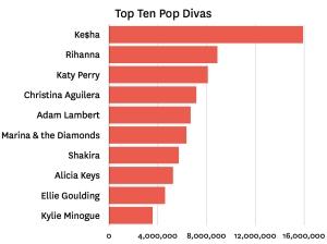 pop divas 001 Last.fm Trends: Top Ten Pop Divas
