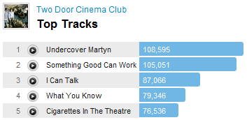 twodoortracks1 Two Door Cinema Club Hits Its Stride On Last.fms Best Of 2010
