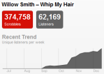 willowtrend Last.fm Trends: Willow Smith Gears Up For 2011