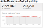 arcticmonkeystrend Last.fm Trends: Arctic Monkeys Come in From the Cold