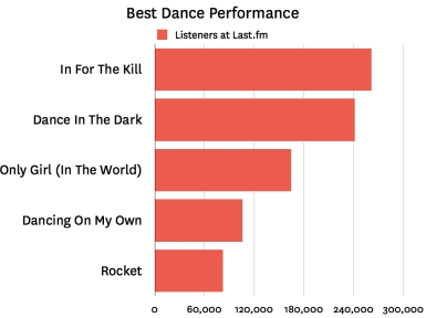 Last.fm Trends: La Roux Goes In For The Kill At Grammys