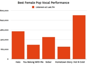 best female pop vocal peformance 2009 001 Last.fm Trends: Divas Line Up For Grammy Shot