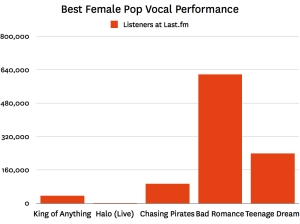 best female pop vocal performance 2011 001 Last.fm Trends: Divas Line Up For Grammy Shot