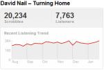 davidnailtrend Last.fm Trends: David Nail Tries To Pin Down A Grammy