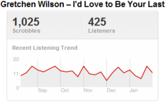 Last.fm Trends: Gretchen Wilson Would Love To Be A Winner