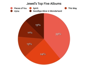 jewel top albums 0011 Last.fm Trends: Jewel Expecting First Child