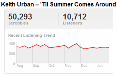 Last.fm Trends: A Winning Streak For Keith Urban