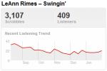 leannrimestrend Last.fm Trends: LeAnn Rimes Tries To Swing That Grammy