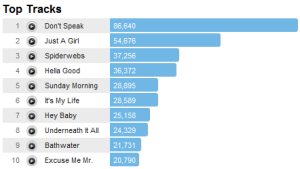 nodoubttracks Last.fm Trends: No Doubt Sure Of A 2011 Comeback
