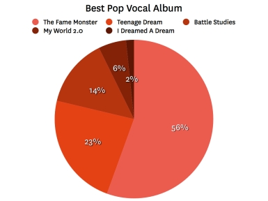 pop artists 001 Last.fm Trends: Pop Stars Go Head To Head At Grammys
