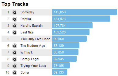 strokestracks Last.fm Trends: The Strokes March On