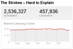 strokestrend Last.fm Trends: The Strokes March On