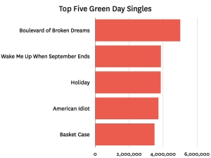 top 5 green day 001 Last.fm Trends: Are Green Day Going Glee On Us?