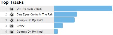 Last.fm Trends: Willie Nelsons On Grammy Road Again