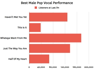 best male vocal 001 Last.fm Trends: Crowning Pops New King At The Grammys