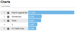 britney2tracks Last.fm Trends: Britneys Holding It Down