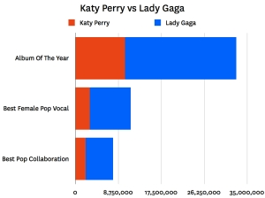 katy perry vs lady gaga 001 Last.fm Trends: Can Perry Break Her Losing Streak?