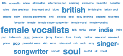 "screen shot 2011 02 17 at 18 59 46 Last.fm Trends: Adele's Sound Is ""Lovely,"" ""Awesome"" And Steeped In ""Folk"" ""Jazz"" And ""Pop"""