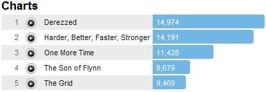 daftpunktracks Last.fm Trends: Daft Punk Gets R3CONFIGUR3D