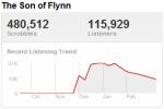 daftpunktrend Last.fm Trends: Daft Punk Gets R3CONFIGUR3D