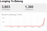 eddietrend Last.fm Trends: Eddie Vedder And His Ukulele Hit The Road This Summer