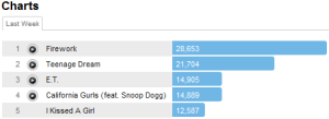 katyperrytracks Last.fm Trends: Whos The Billboard Poster Child?