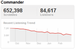 kellytrend Last.fm Trends: Can Nelly And Kelly Make A Dream Team Once More?