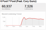 lilwaynetrend Last.fm Trends: Lil Wayne Makes It Back On Track